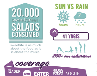 Sweetgreens Sweetlife Festival 2013 Infographic