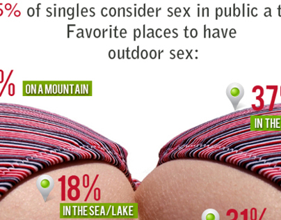 Love & Sex inphographics for C-date surveys