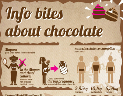 Infobox of Chocolates infographic