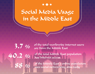 Infographics / Social Media Usage in The Middle-East