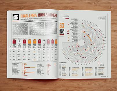 NBA Italia #78 -  Infographic