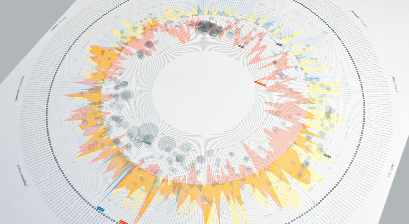 Weather Chart 2012 data visualization