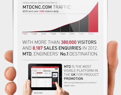 MTD CNC: eMail Marketing 2013