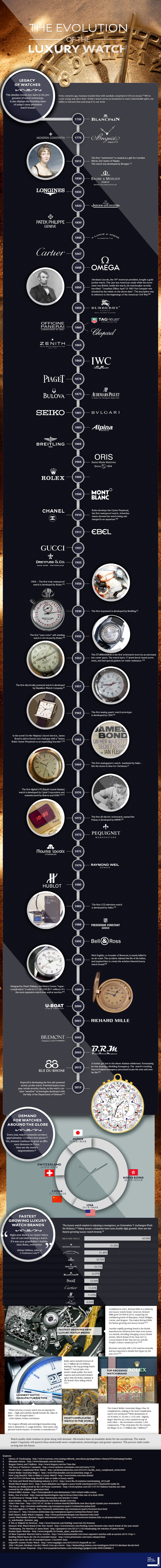 Infograph - The Evolution of The Luxury Watch