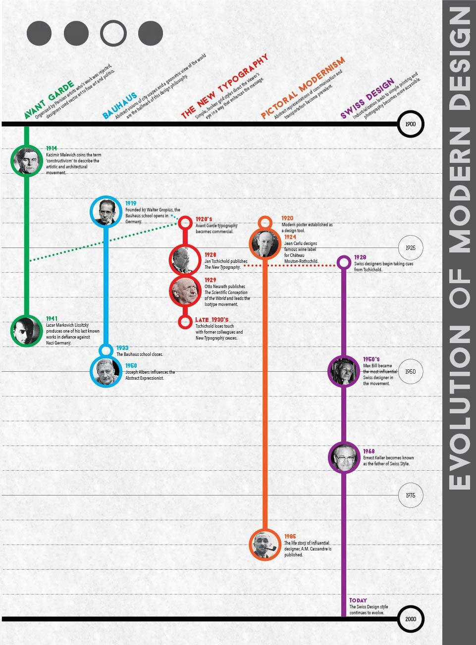 'Evolution of Modern Design' Infographic