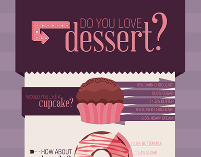 """I Could Kill For Dessert"" Infographic"