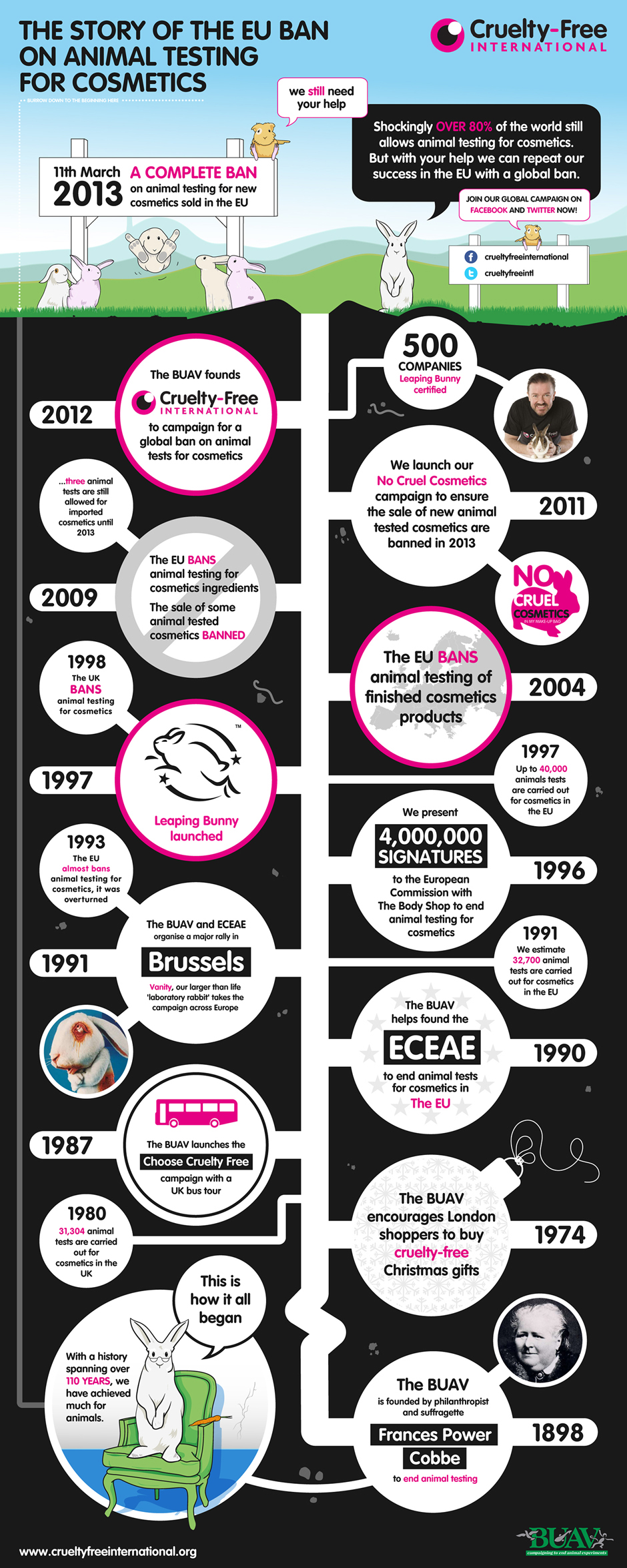 The BUAV / Cruelty Free International Timeline