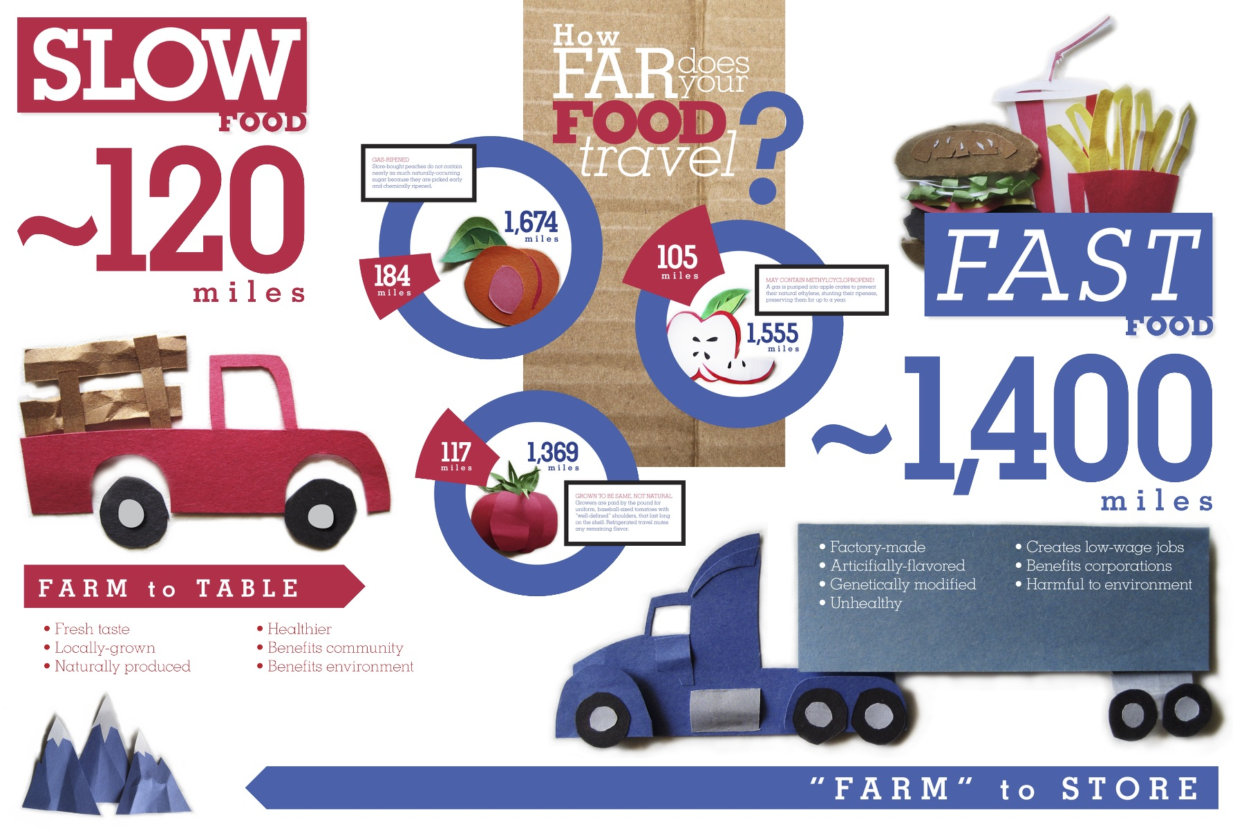 Slow Food Vs. Fast Food
