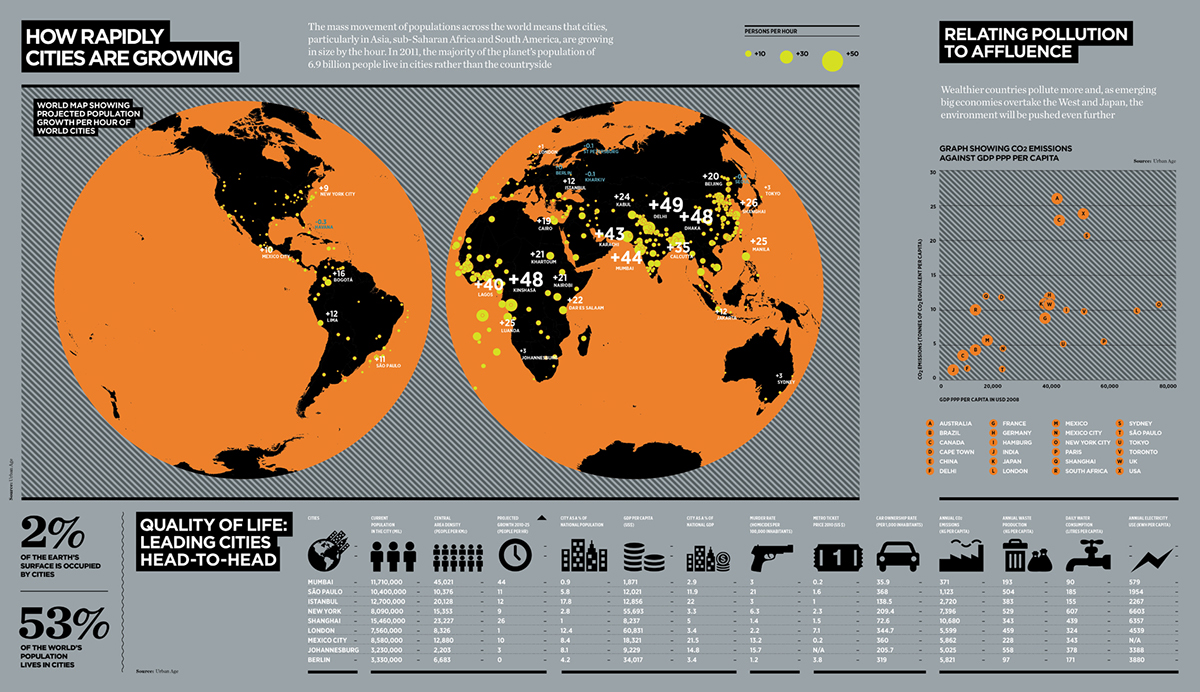 Infographics: Raconteur Dashboards 2011