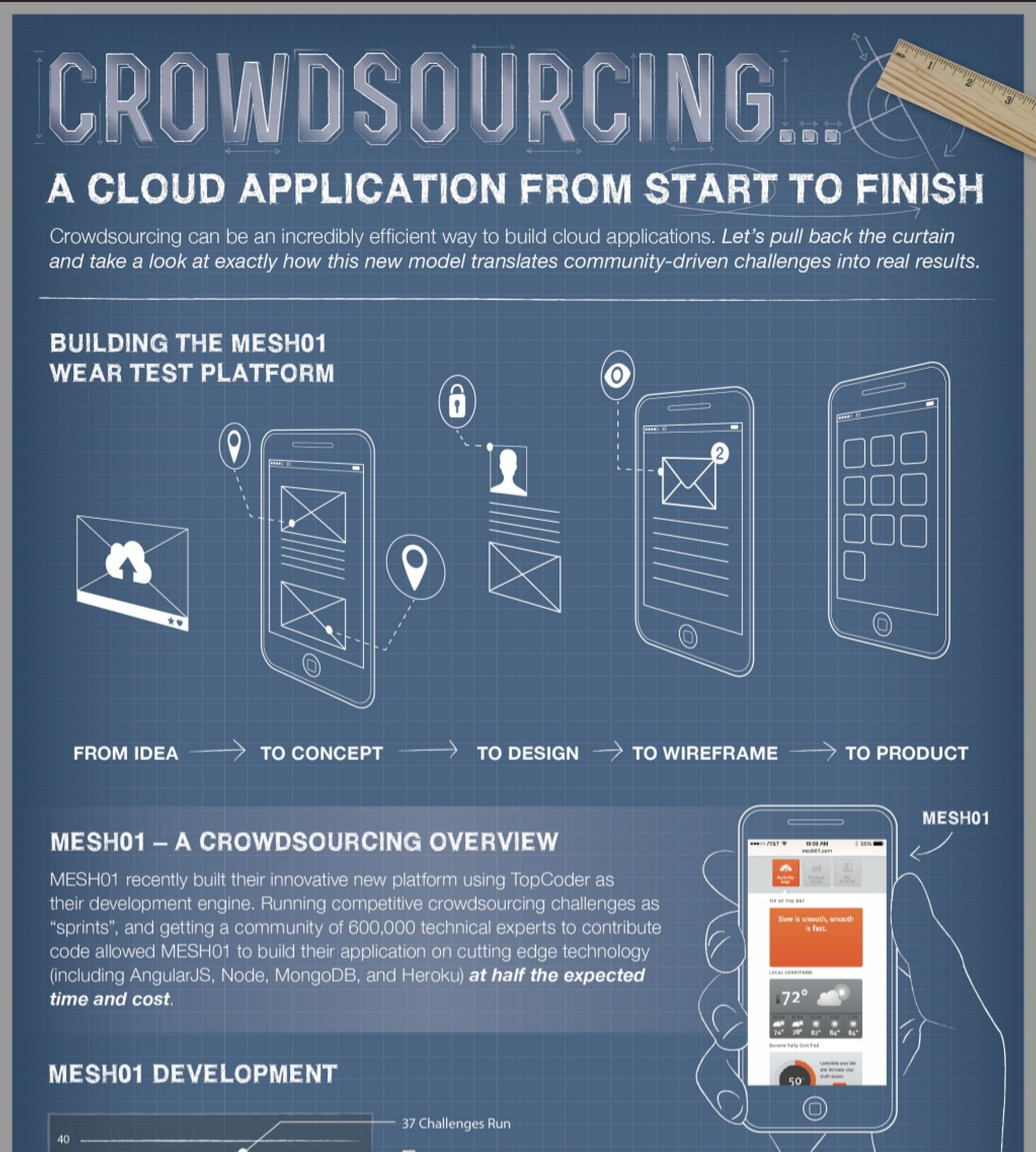 Crowdsourcing a Cloud Application from Start to Finish