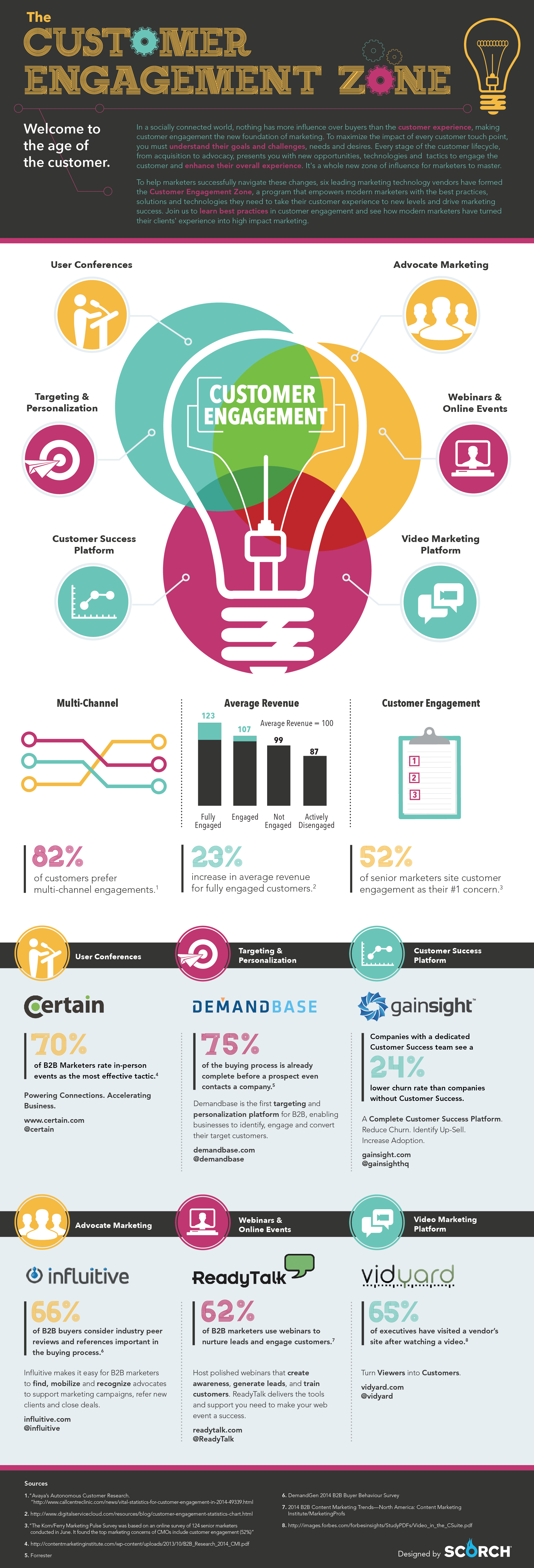 The Customer Engagement Zone